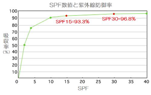 SPF数値